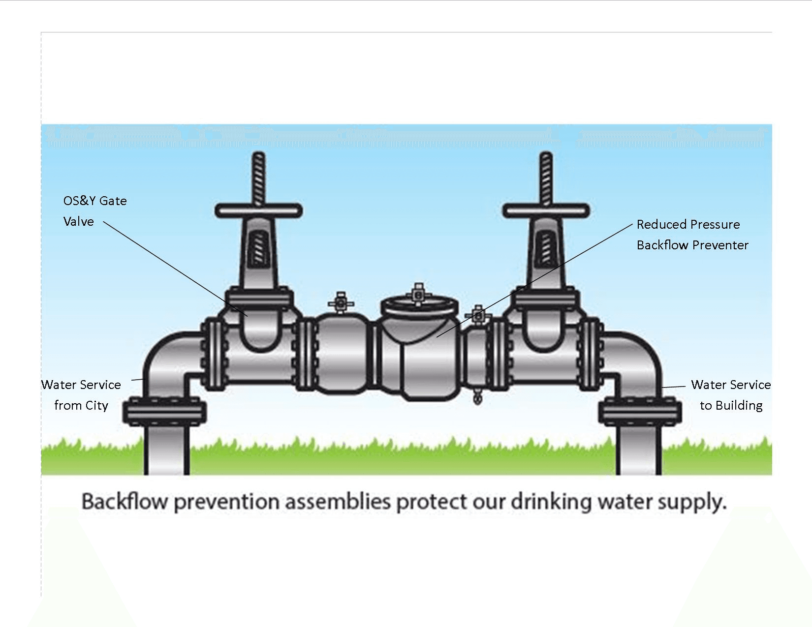 backflow testing program
